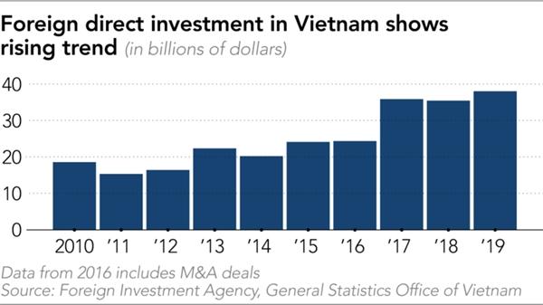 FDI vào Việt Nam ngày càng tăng. Nguồn: Nikkei Asian Review