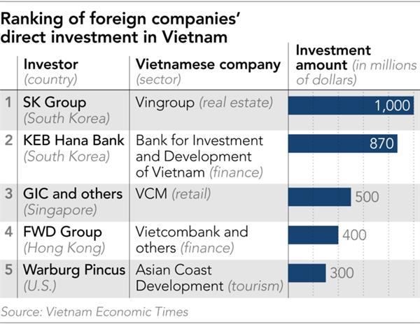 Xếp hạng những công ty nước ngoài đã đầu tư trực tiếp tại Việt Nam. Nguồn: Nikkei Asian Review