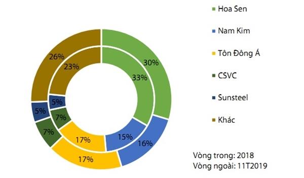 Số liệu thống kê của VDSC cho thấy, trong 11T/2019, thị phần tôn mạ của Hoa Sen và Nam Kim lần lượt là 30% và 16%.