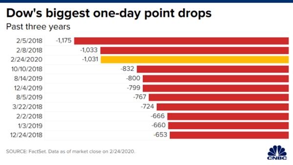 Những phiên giảm điểm mạnh nhất của Dow Jones. Nguồn: CNBC