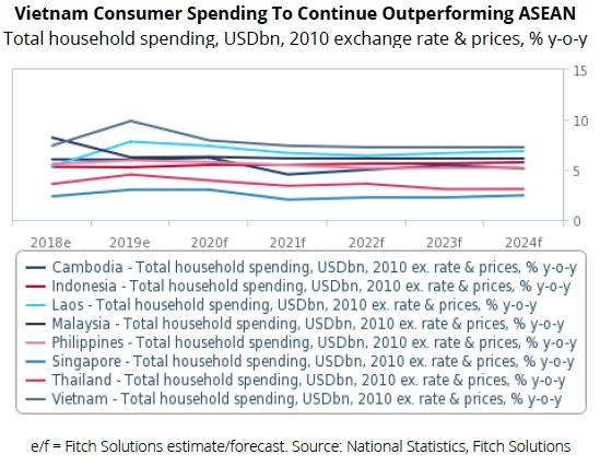 Biểu đồ về chi tiêu tiêu dùng của các nước ASEAN. Nguồn: Fitch