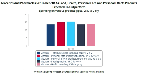 Các cửa hàng bách hóa và dược phẩm sẽ hưởng lợi. Nguồn: Fitch