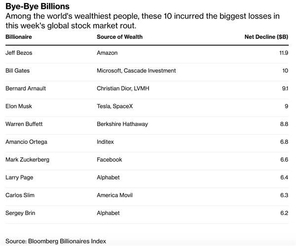 Top 10 tỷ phú mất tiền nhiều nhất trong tuần qua. Nguồn: Bloomberg.