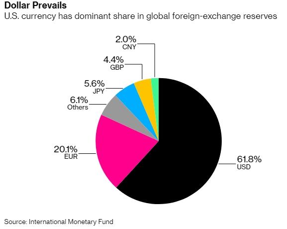 Tỷ trọng USD trong dự trữ ngoại hối toàn cầu. Nguồn: Bloomberg