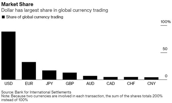 Tỷ trọng trong giao dịch tiền tệ toàn cầu. Nguồn: Bloomberg.