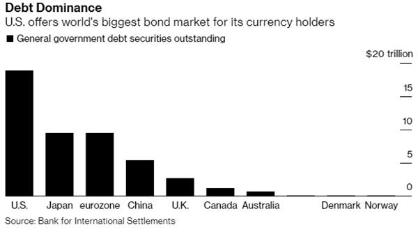 Thị trường trái phiếu. Nguồn: Bloomberg.
