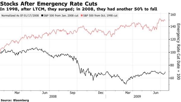 Diễn biến thị trường chứng khoán Mỹ sau những đợt hạ lãi suất khẩn cấp. Nguồn: Bloomberg
