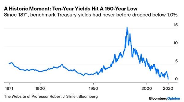 Diễn biến lợi suất trái phiếu Chính phủ Mỹ kỳ hạn 10 năm. Nguồn: Bloomberg.