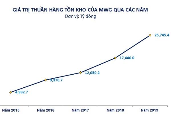 Giá trị thuần của hàng tồn kho (đã trừ khoản dự phòng) của MWG qua các năm. Nguồn: NCĐT.