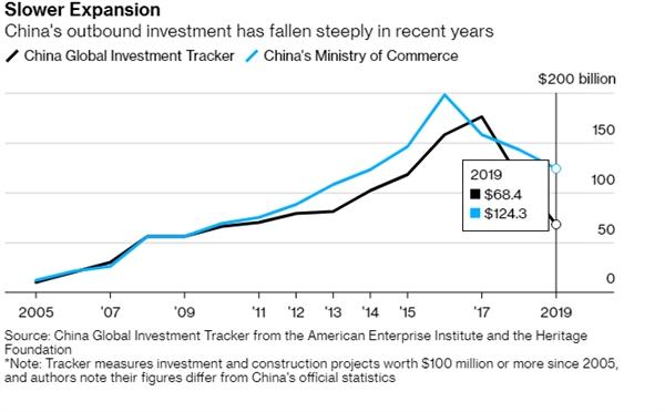 Khoản đầu tư nước ngoài của Trung Quốc giảm mạnh. Nguồn: Bloomberg