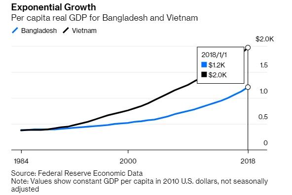Việt Nam và Bangladesh tăng trưởng mạnh về GDP thực trên đầu người. Nguồn: Bloomberg