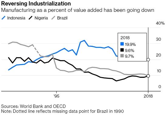 Đảo ngược quá trình công nghiệp hóa. Nguồn: Bloomberg.