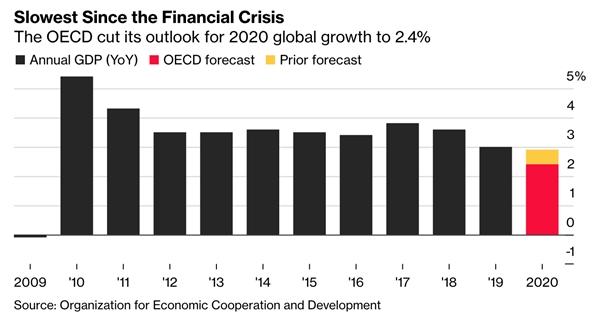 Tăng trưởng toàn cầu được dự báo giảm xuống 2,4%. Nguồn: Bloomberg