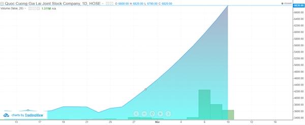 Diễn biến cổ phiếu QCG