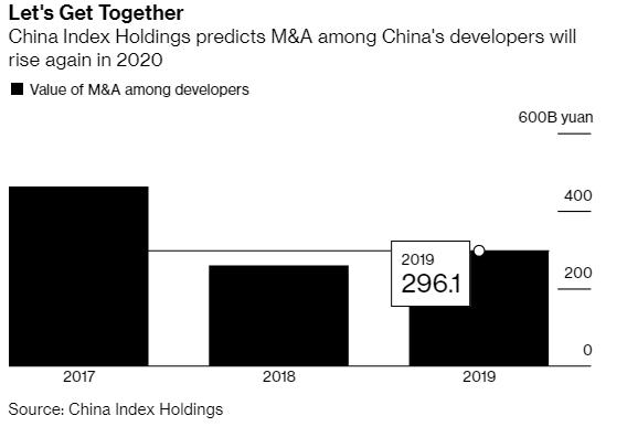 Giá trị M&A giữa các nhà phát triển bất động sản Trung Quốc. Nguồn: Bloomberg