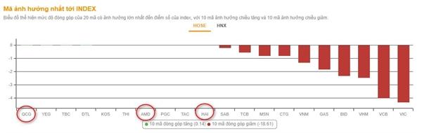 Phiên sáng, các cổ phiếu VN30 đều trên đà giảm điểm. Chỉ có những cổ phiếu nhỏ lội ngược dòng đối với VN-Index. Ảnh: VNDirect.