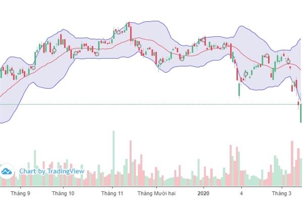 Diễn biến cổ phiếu FPT trên thị trường chứng khoán. Ảnh: FireAnt.