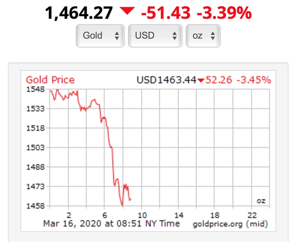 Nguồn: Goldprice
