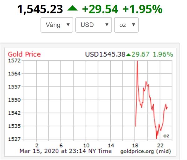 Diễn biến giá vàng trong ngày thứ Hai (16/03), tính tới lúc 10h. Nguồn: Goldprice