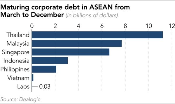 Lượng nợ doanh nghiệp đến hạn trong khoảng tháng 3-12/2020 ở ASEAN. Nguồn: Nikkei Asian Review.