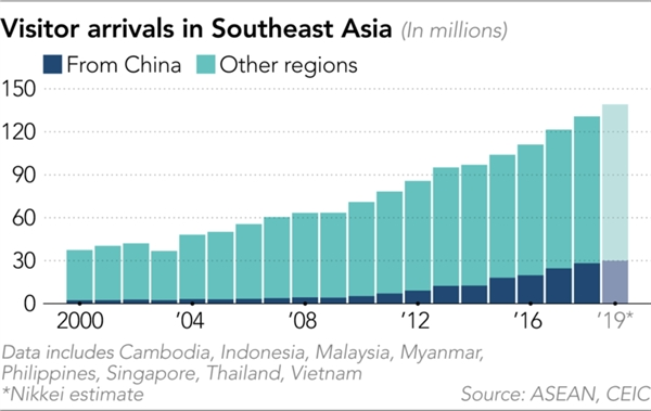 Lượng du khách ở Đông Nam Á. Nguồn: Nikkei Asian Review