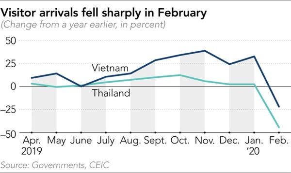 Lượng du khách đến Việt Nam giảm mạnh trong tháng 2/2020. Nguồn: Nikkei