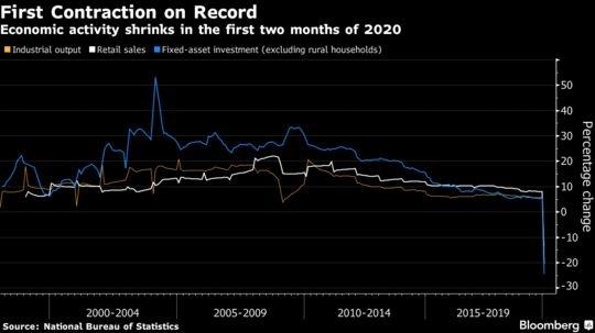 Hoạt động kinh tế tê liệt trong 2 tháng đầu năm. Nguồn: Bloomberg.