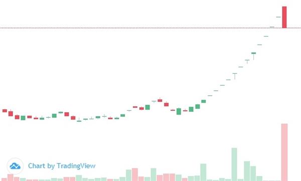 Cổ phiếu AMD giảm sàn trong phiên 19/03 với khối lượng giao dịch lớn. Ảnh: FireAnt.
