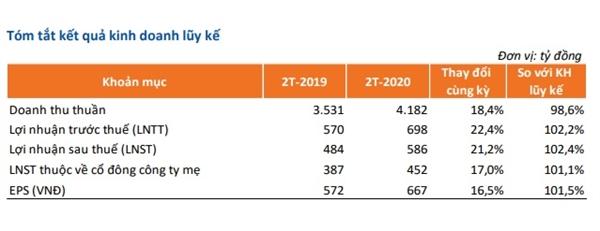 Kết quả kinh doanh 2 tháng đầu năm 2020 của FPT. Nguồn: FPT.