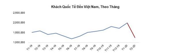 Lượng khách du lịch giảm mạnh khiến công suất phòng khách sạn giảm mạnh. Nguồn: Tổng cục du lịch