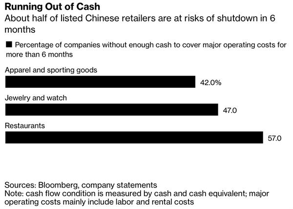 Cạn tiền mặt. Nguồn: Bloomberg