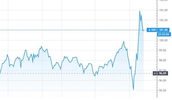 DXY Chart. Ảnh: Tradingview.