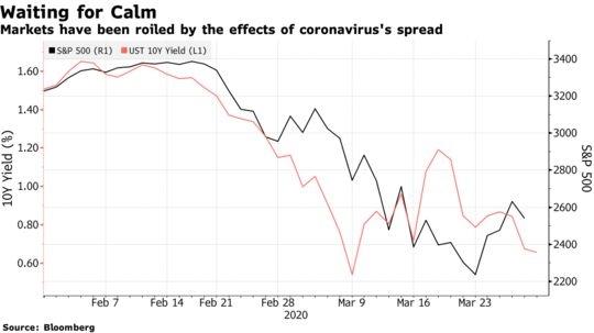 Thị trường biến động mạnh vì Covid-19. Ảnh: Bloomberg