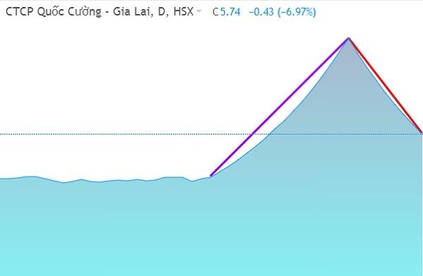 Cổ phiếu QCG đã đứt đoạn tăng trần từ phiên 19/03. Ảnh: FireAnt.