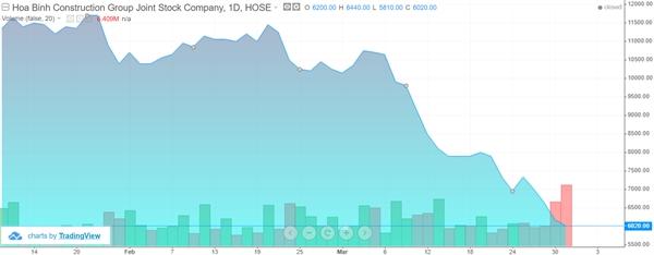 Diễn biến của cổ phiếu HBC.