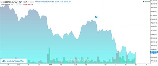Diễn biến cổ phiếu VCS