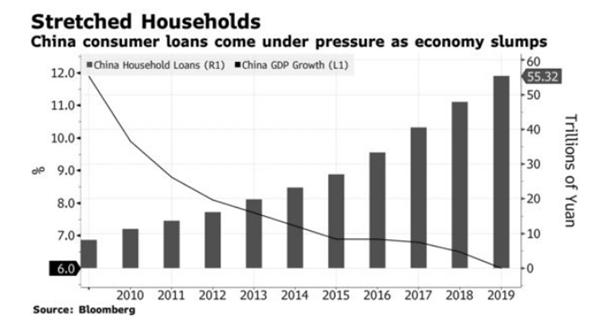 Tình thế ngặt nghèo của các hộ gia đình. Nguồn: Bloomberg