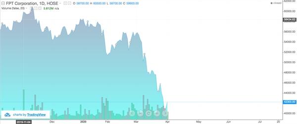 Diễn biến của cổ phiếu FPT