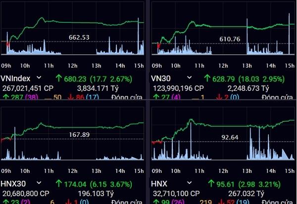 Thị trường chứng khoán tăng điểm trong phiên giao dịch đầu tiên của quý II/2020. Ảnh: SSI.