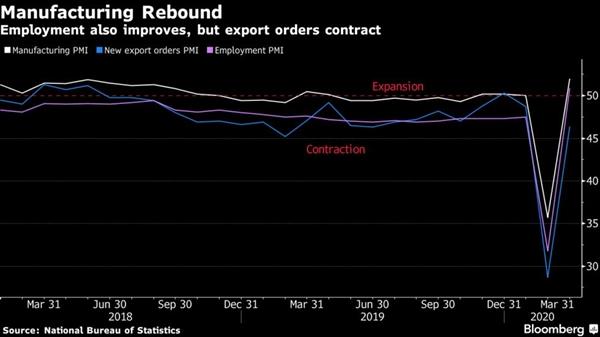 Sản xuất tại Trung Quốc phục hồi mạnh. Ảnh: Bloomberg.