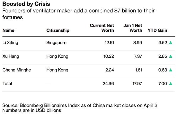 Nguồn: Bloomberg