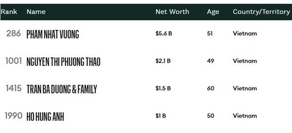 4 đại diện của Việt Nam trong danh sách những tỷ phú giàu nhất hành tinh. Nguồn: Forbes.