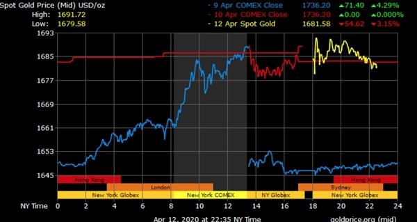 Giá vàng đang tiếp tục xu hướng tăng. Ảnh: Goldprice