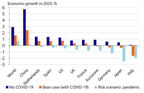 Dự báo tăng trưởng kinh tế các nước với tác động của dịch bệnh COVID-19.