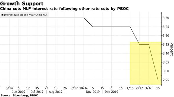 PBOC giảm lãi suất đối với cơ chế cho vay trung hạn. Nguồn: Bloomberg