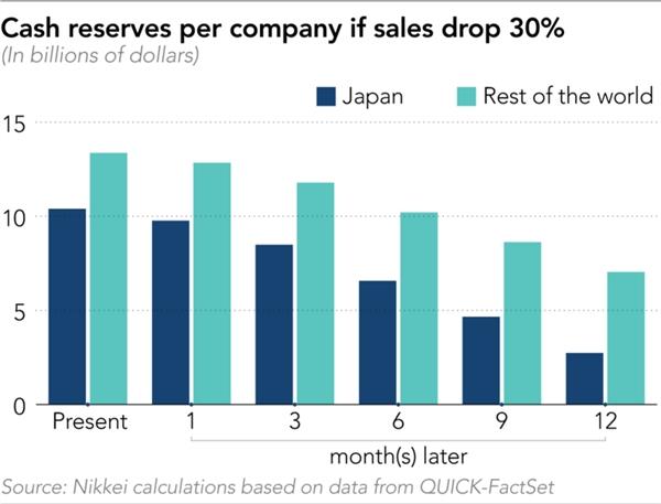 Dự trữ tiền mặt mỗi công ty nếu doanh số giảm 30%. Nguồn: Nikkei Asian Review