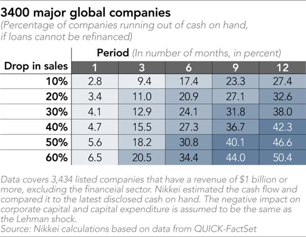 Kết quả khảo sát 3.400 công ty lớn trên toàn cầu. Nguồn: Nikkei Asian Review