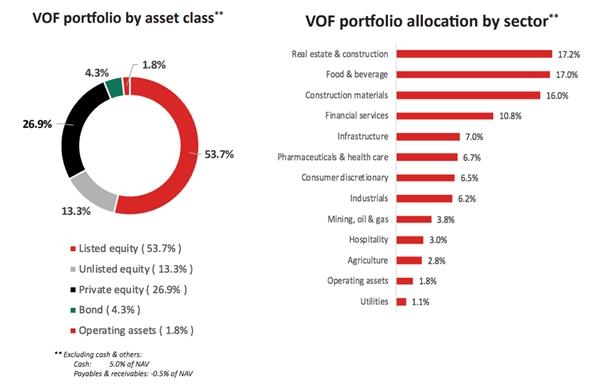 Danh mục của quỹ VOF. Nguồn: Vinacapital