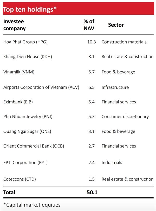 Top 10 cổ phiếu có tỷ trọng lớn nhất của VOF