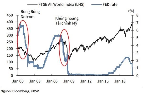 Lãi suất điều hành của Fed và biến động TTCK toàn cầu.